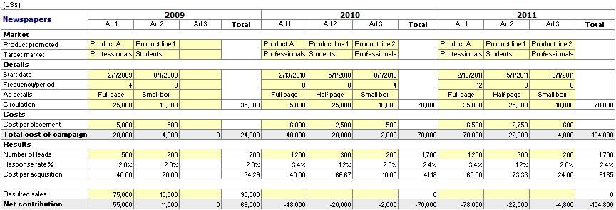marketing plan budget