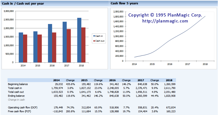 2 valuable business planning tools: Management dashboard and benchmarking