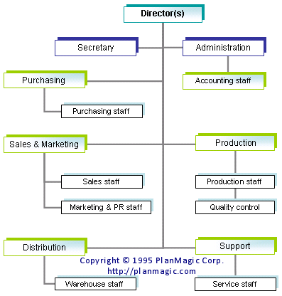 Organisational and business structures