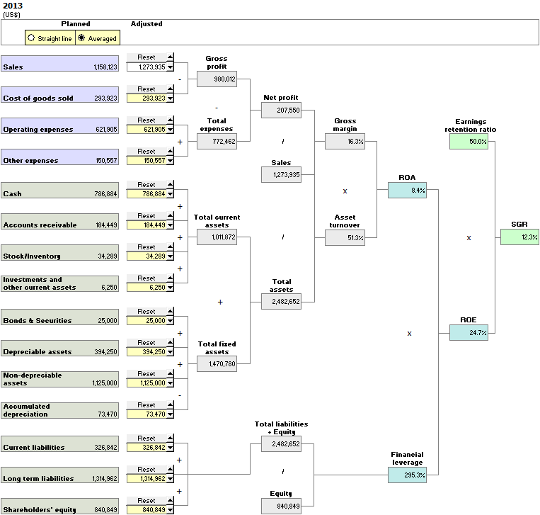 ROA/ROE/SGR Analysis