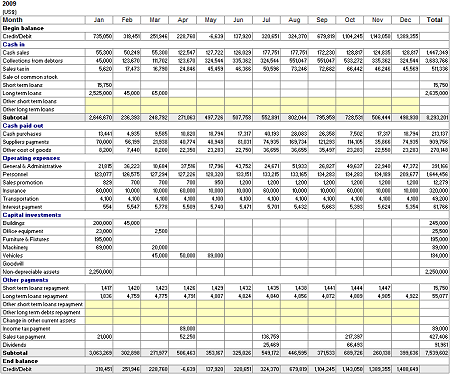Income Statement Analysis