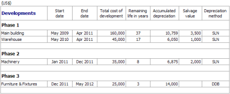 Non Profit Organization Development Plan