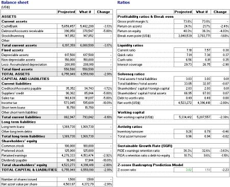 Business plan financial analysis