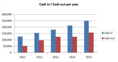 Cash Flow Forecast chart