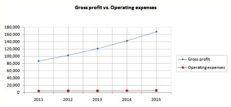 Profit vs Expenses chart