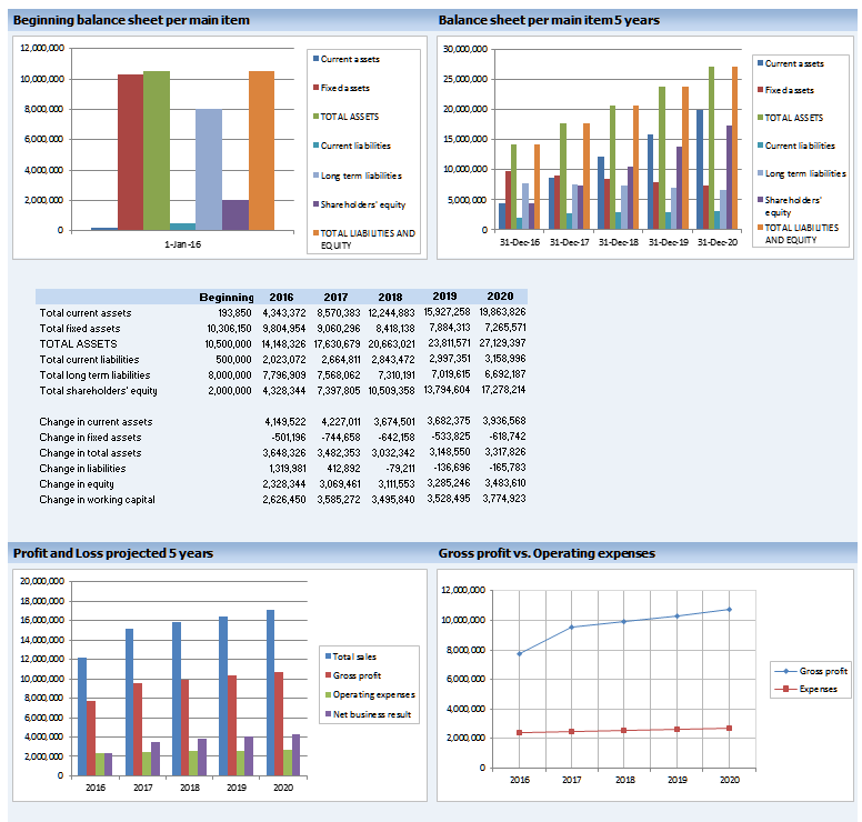 Warehousing Financial Dashboard