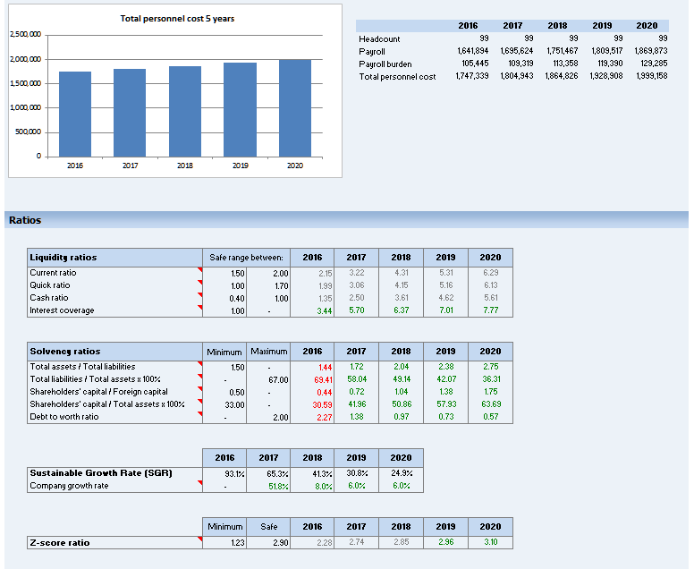 Business financial dashboard for What is a planner dashboard