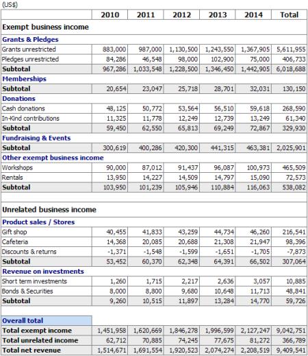 Non Profit Revenue summary