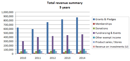 revenue projection