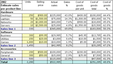 sales promotion costs